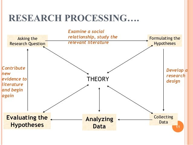 Research process 11 638gcb1363263837 research processing sciox Choice Image