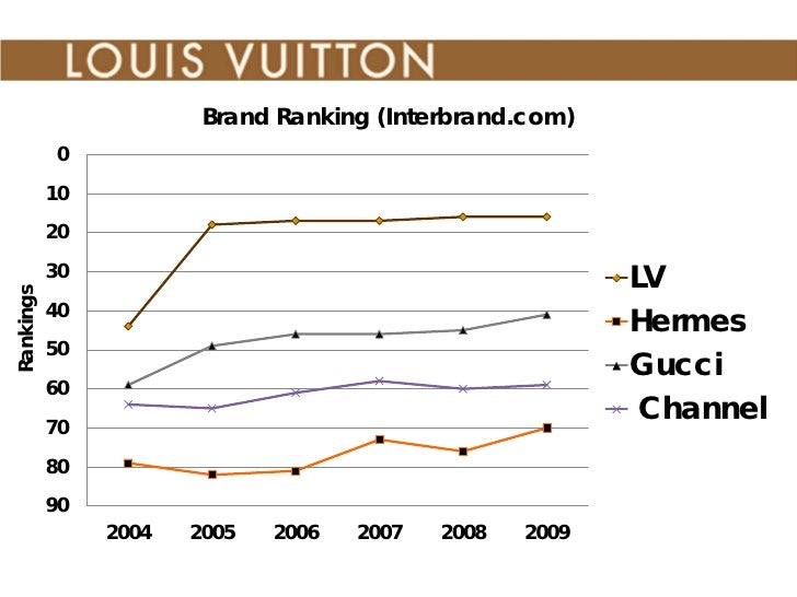 louis vuittons brand values essay Louis vuitton essay its luxury range of products in coherence with the brand values expanding 'louis vuitton' a brand of lvmh in.