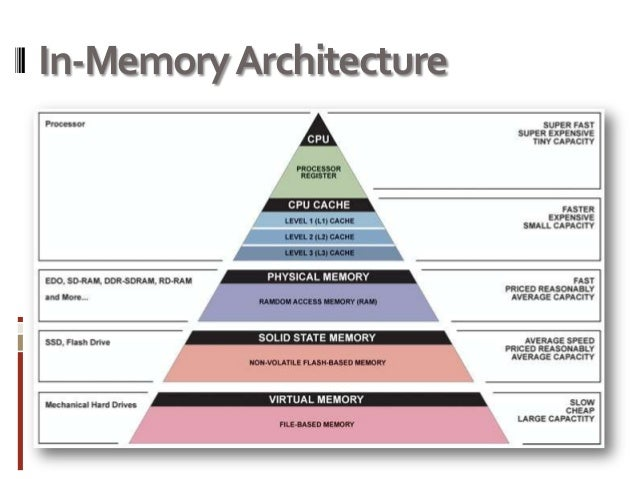 how to create in memory database
