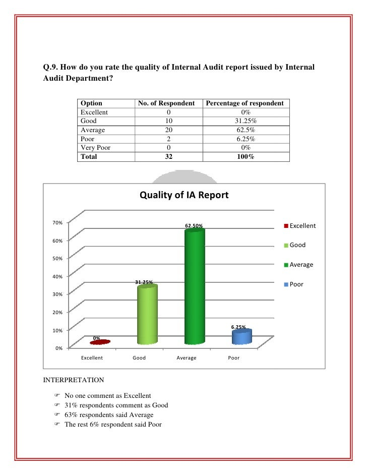 internal audit reporting