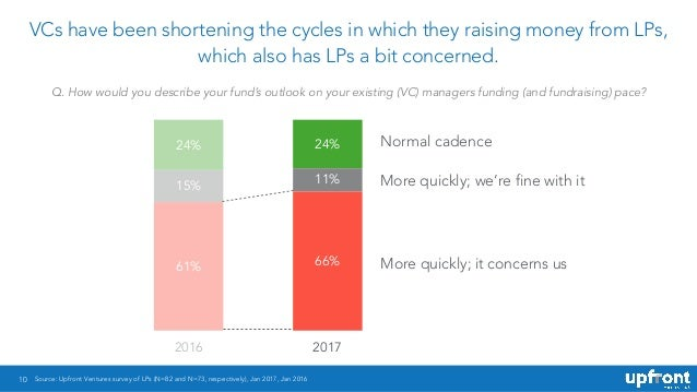 10 VCs have been shortening the cycles in which they raising money from LPs, which also has LPs a bit concerned. Source: U...