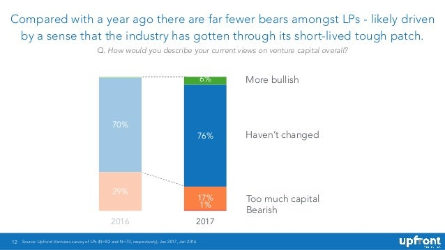 12 Compared with a year ago there are far fewer bears amongst LPs - likely driven by a sense that the industry has gotten ...