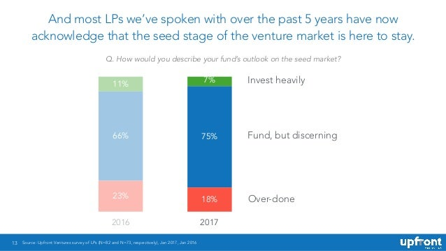 13 And most LPs we've spoken with over the past 5 years have now acknowledge that the seed stage of the venture market is ...