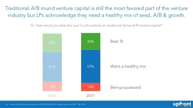 14 Traditional A/B round venture capital is still the most favored part of the venture industry but LPs acknowledge they n...