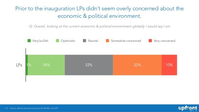 17 Prior to the inauguration LPs didn't seem overly concerned about the economic & political environment. LPs 10%32%32%24%...