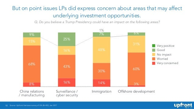 18 But on point issues LPs did express concern about areas that may affect underlying investment opportunities. China rela...