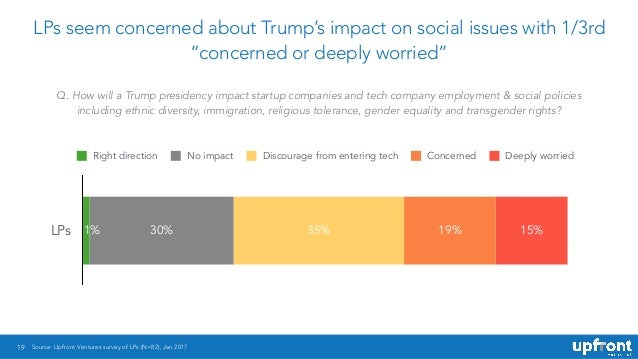"19 LPs seem concerned about Trump's impact on social issues with 1/3rd ""concerned or deeply worried"" LPs 15%19%35%30%1% Ri..."