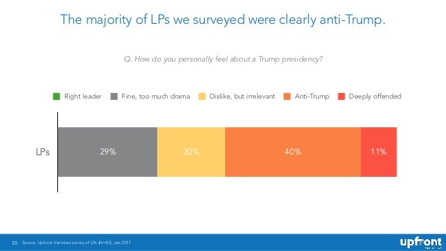 20 The majority of LPs we surveyed were clearly anti-Trump. Q. How do you personally feel about a Trump presidency? Source...