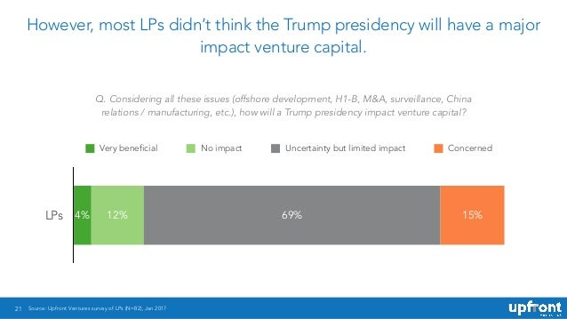 21 However, most LPs didn't think the Trump presidency will have a major impact venture capital. LPs 15%69%12%4% Very bene...