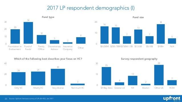 2017 LP respondent demographics (I) 23 Fund type 0 10 20 30 9 2 5 12 34 20 Fund size 0 10 20 $0-250M $250-750M $750M-1.5B ...