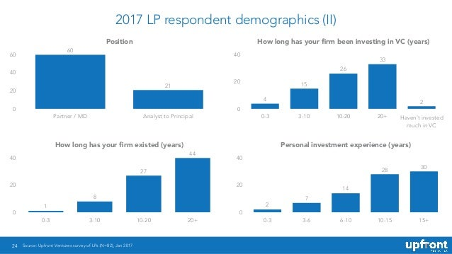 2017 LP respondent demographics (II) 24 Position 0 20 40 60 Partner / MD Analyst to Principal 21 60 How long has your firm ...