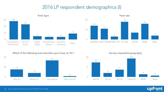 2016 LP respondent demographics (I) 25 Fund type 0 10 20 30 9 445 23 28 Fund size 0 10 20 $0-250M $250-750M $750M-1.5B $1....