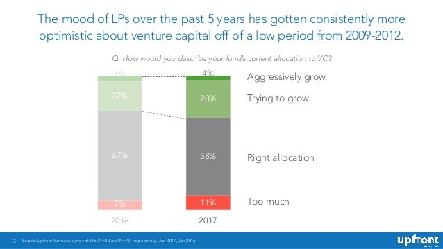 3 The mood of LPs over the past 5 years has gotten consistently more optimistic about venture capital off of a low period ...