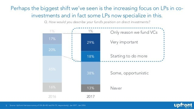 5 Perhaps the biggest shift we've seen is the increasing focus on LPs in co- investments and in fact some LPs now speciali...