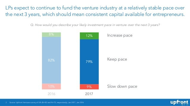 7 LPs expect to continue to fund the venture industry at a relatively stable pace over the next 3 years, which should mean...