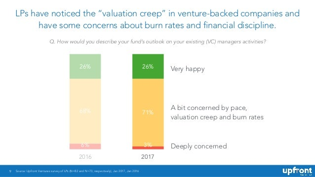 "9 LPs have noticed the ""valuation creep"" in venture-backed companies and have some concerns about burn rates and financial..."