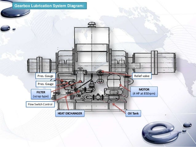 Mill Lubrication System