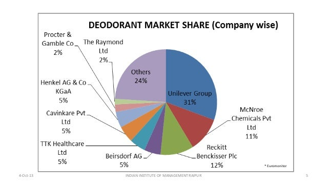 the deodorant market in india sweats You will find several natural alternatives here stay dry, stop sweat naturally  india refer: list of aluminum free deodorant brands hope that helps.