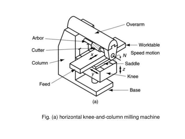 Machining Operations
