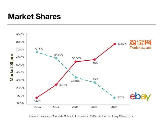 why ebay failed in india