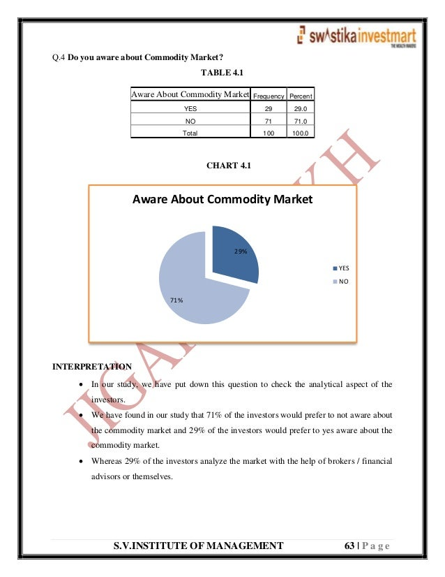 S.V.INSTITUTE OF MANAGEMENT 63   P a g e Q.4 Do you aware about Commodity Market? TABLE 4.1 CHART 4.1 INTERPRETATION  In ...