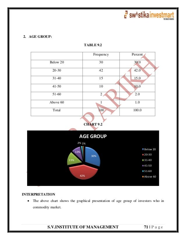 S.V.INSTITUTE OF MANAGEMENT 71   P a g e 2. AGE GROUP: TABLE 9.2 CHART 9.2 INTERPRETATION  The above chart shows the grap...