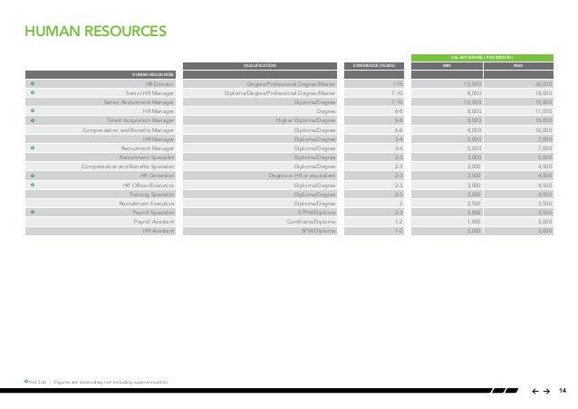 Salary guide malaysia 13 14 human resources salary malvernweather Image collections