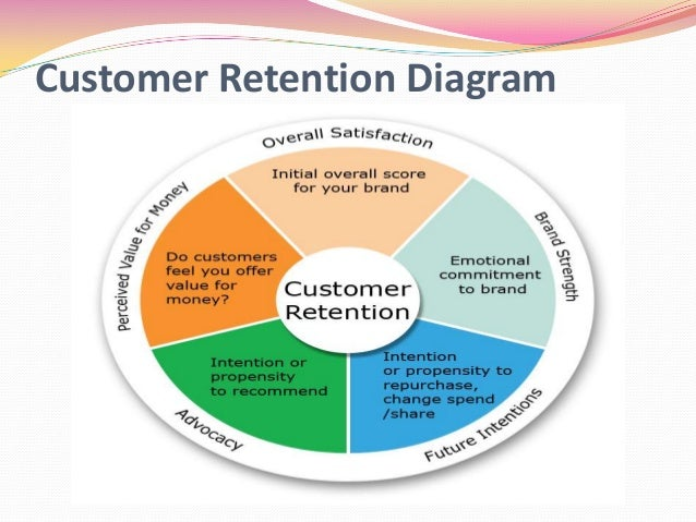 loyalty programs of big bazar In a growing world of payment options, how does any business batten down the hatches and ensure customer loyalty customer relationship management (crm) systems, in combination with existing.