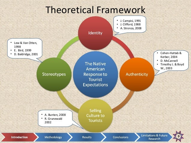 theoretical framework on training
