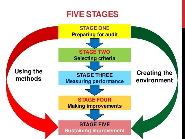 an understanding of auditing Understand the audit and assurance process, beginning with gaining an  understanding of the client and its associated business risks, followed by the.