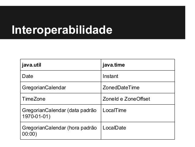 java.util java.time Date Instant GregorianCalendar ZonedDateTime TimeZone ZoneId e ZoneOffset GregorianCalendar (data padr...