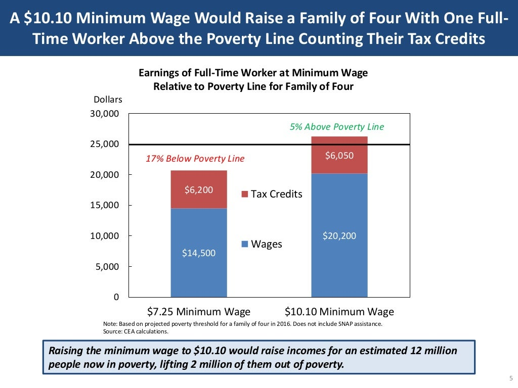 A $10.10 Minimum Wage Would Minimum