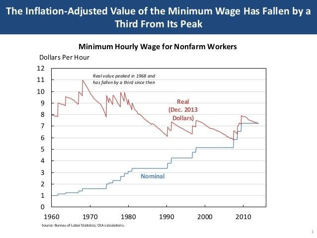 The Economic Case for Raising the Minimum Wage Slide 2