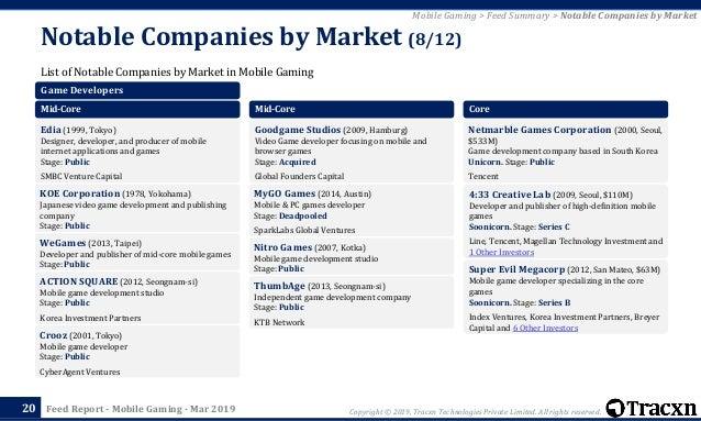 Tracxn - Mobile Gaming Startup Landscape