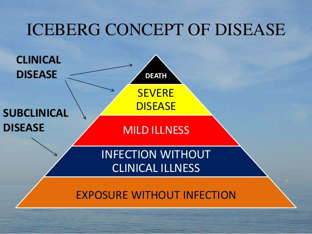 Meaning Of Natural History Of Disease