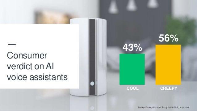 10 CREEPYCOOL Consumer verdict on AI voice assistants 56% 43%
