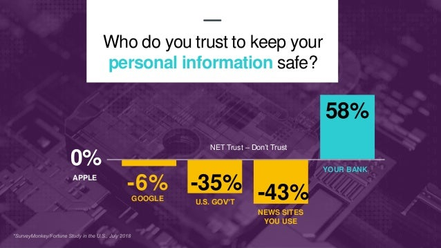 13 0% APPLE -6% GOOGLE -35% U.S. GOV'T -43% NEWS SITES YOU USE 58% YOUR BANK Who do you trust to keep your personal inform...