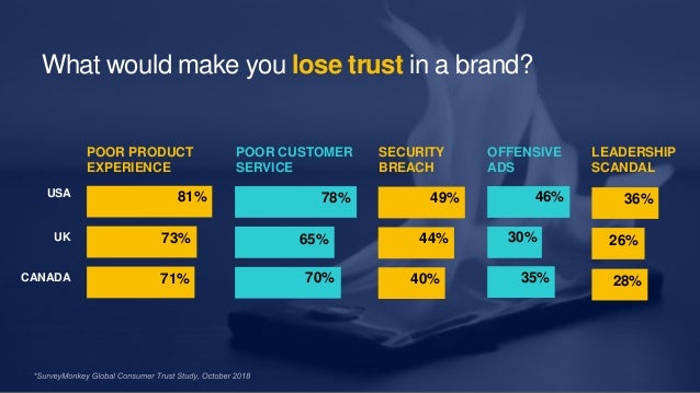 16 POOR PRODUCT EXPERIENCE 71% 73% 81% CANADA USA UK 70% 65% 78% POOR CUSTOMER SERVICE 35% 30% 46% 28% 26% 36% 40% 44% 49%...