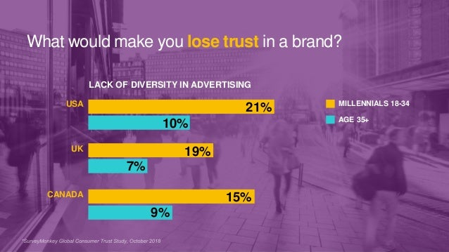 17 CANADA USA UK LACK OF DIVERSITY IN ADVERTISING MILLENNIALS 18-34 AGE 35+ 15% 19% 10% 7% 9% 21% What would make you lose...