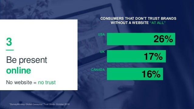 26 UK USA CANADA 26% 17% 16% 3 Be present online No website = no trust CONSUMERS THAT DON'T TRUST BRANDS WITHOUT A WEBSITE...