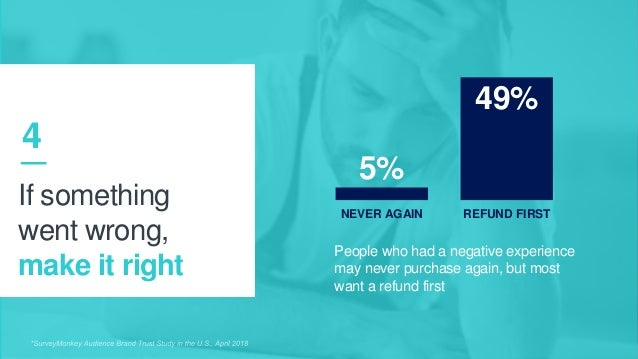 27 People who had a negative experience may never purchase again, but most want a refund first 5% NEVER AGAIN 49% REFUND F...
