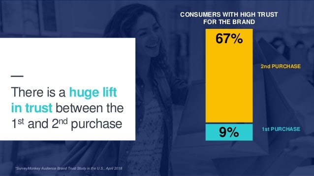 3 2nd PURCHASE 1st PURCHASE 9% 67% There is a huge lift in trust between the 1st and 2nd purchase CONSUMERS WITH HIGH TRUS...