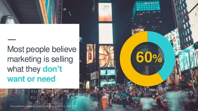 60% Most people believe marketing is selling what they don't want or need