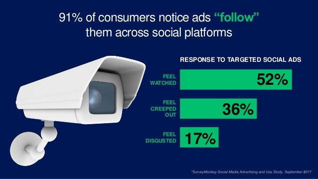 """9 91% of consumers notice ads """"follow"""" them across social platforms FEEL WATCHED FEEL CREEPED OUT FEEL DISGUSTED 52% 36% 1..."""