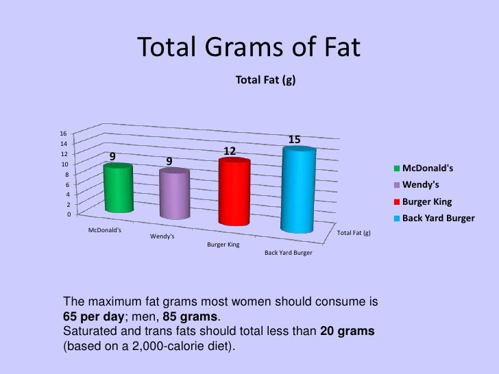 <br />; 13. Total Grams of Fat<br ...