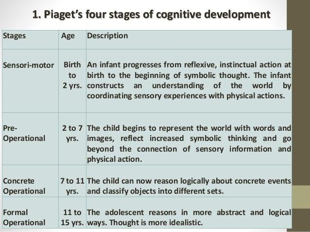 Human development in curriculum