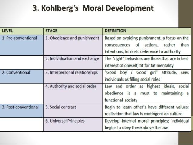 Human development in curriculum for Moral development 0 19