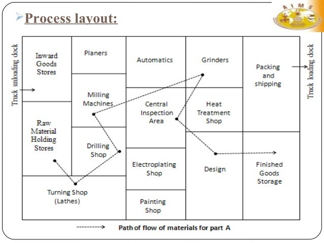facility layout essay Plant layout outline of contents: what is plant layout necessity of good  layout factors affecting good layout principles of good layout advantages of.