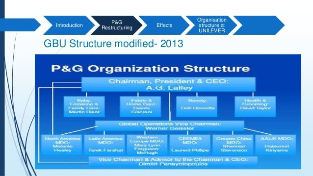 p g organization structure Organizational structure refers to a framework around which group is organized with clearly defined set of duties and responsibilities with an organizational.