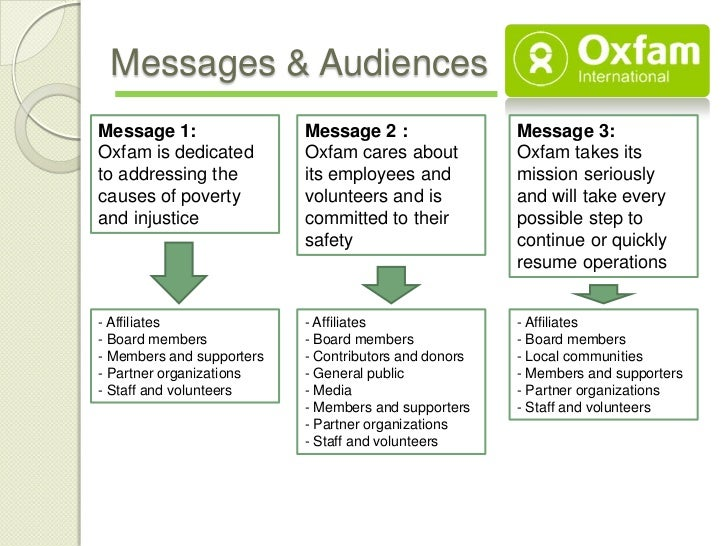 Messages & AudiencesMessage 1:                 Message 2 :                 Message 3:Oxfam is dedicated         Oxfam care...